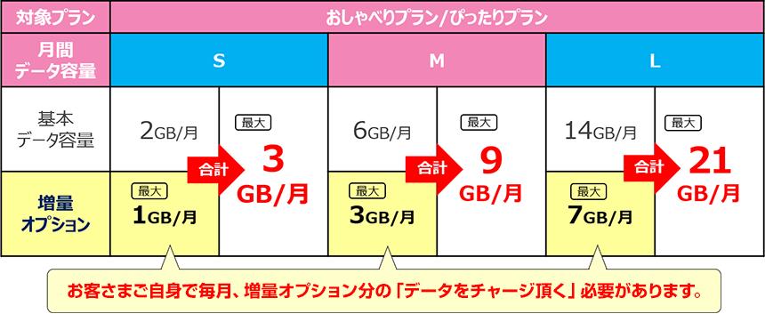 UQモバイルのデータチャージ方法