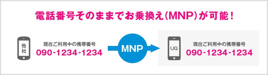 UQモバイル MNP
