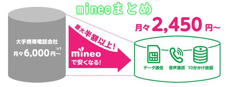 mineo 評判