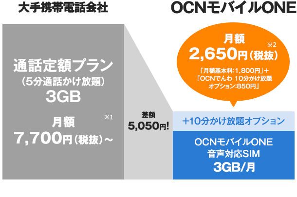 OCNモバイル 料金